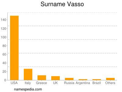 Surname Vasso