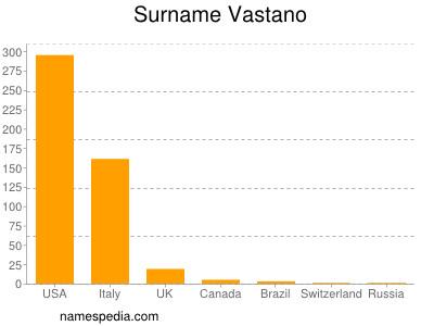 Surname Vastano