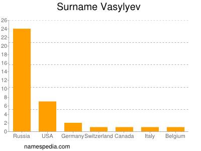 Surname Vasylyev