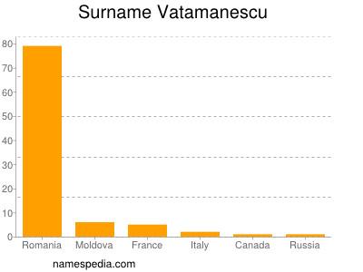 Surname Vatamanescu