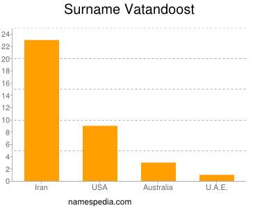 Surname Vatandoost