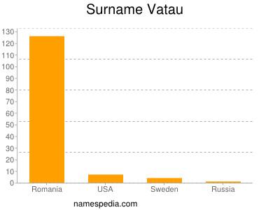 Surname Vatau