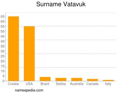 Surname Vatavuk