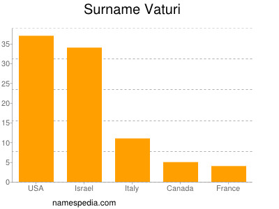 Surname Vaturi