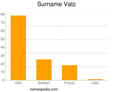 Surname Vatz