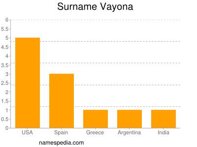 Surname Vayona