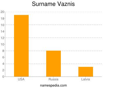 Surname Vaznis