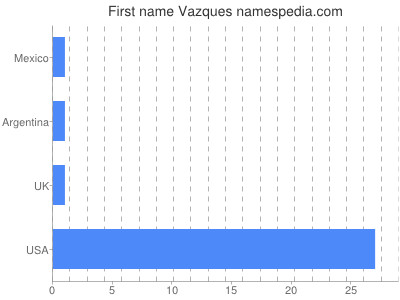 Given name Vazques