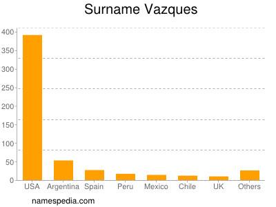 Surname Vazques