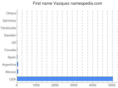 Vornamen Vazquez
