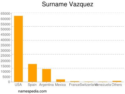 Familiennamen Vazquez