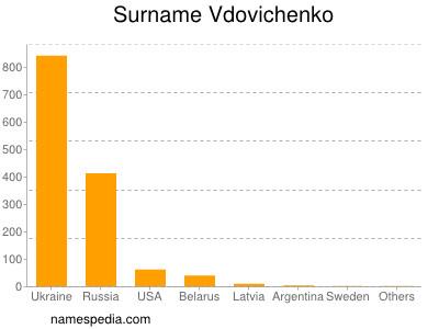 Surname Vdovichenko