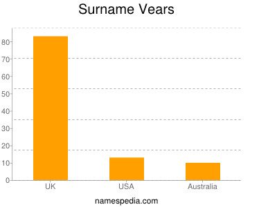 Surname Vears
