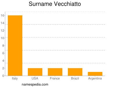 Surname Vecchiatto