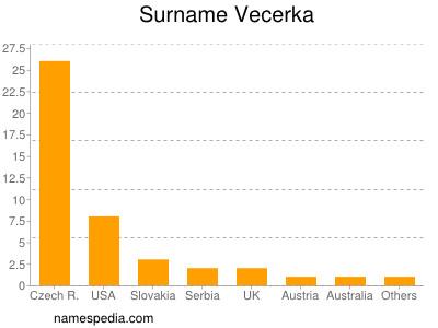Surname Vecerka