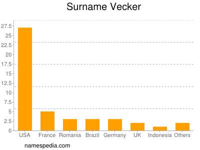 Surname Vecker