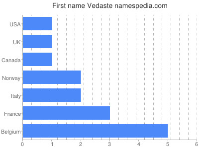 Given name Vedaste