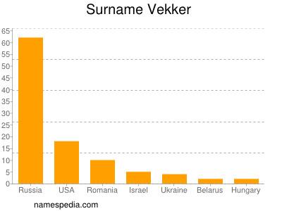 Surname Vekker