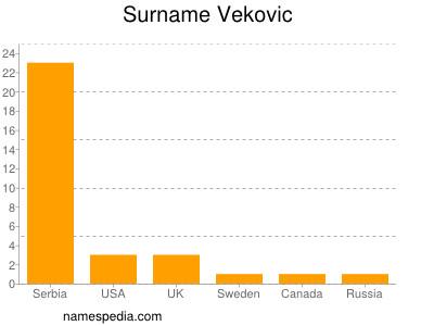 Surname Vekovic
