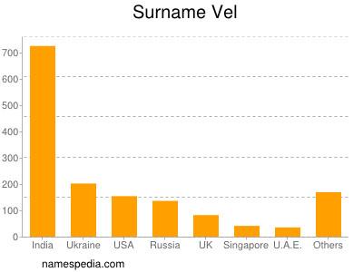 Surname Vel