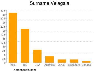 Surname Velagala