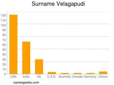 Surname Velagapudi