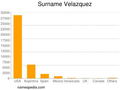Surname Velazquez