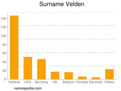Surname Velden