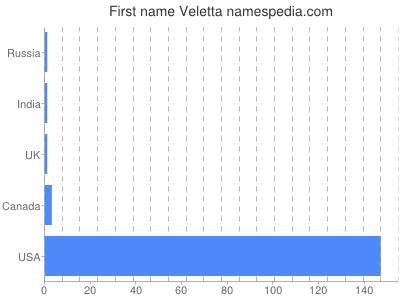 Given name Veletta