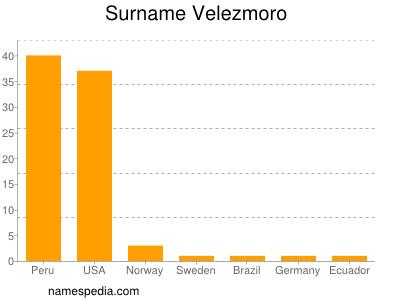 nom Velezmoro