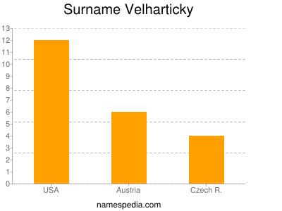 Surname Velharticky