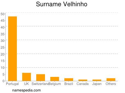 Surname Velhinho