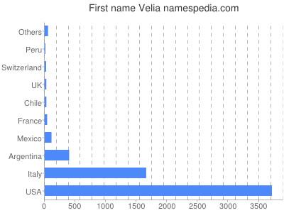 Given name Velia