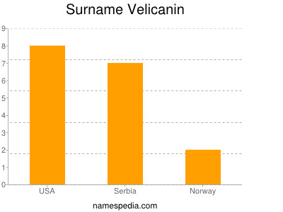 Surname Velicanin
