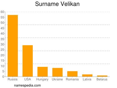 Surname Velikan