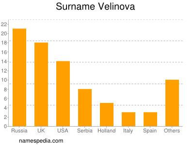 Surname Velinova