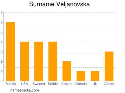 Surname Veljanovska