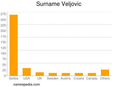 Surname Veljovic