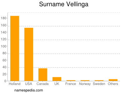 Surname Vellinga