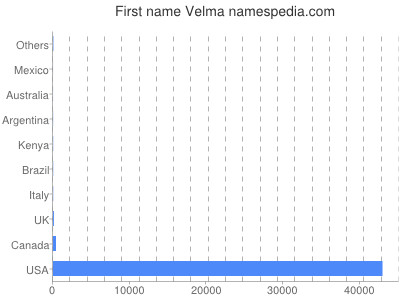 Given name Velma