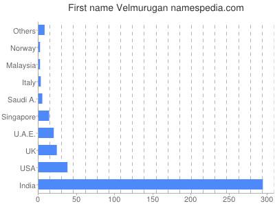 Given name Velmurugan
