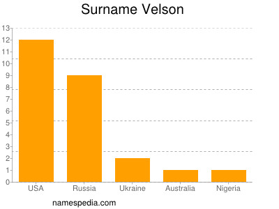 Surname Velson