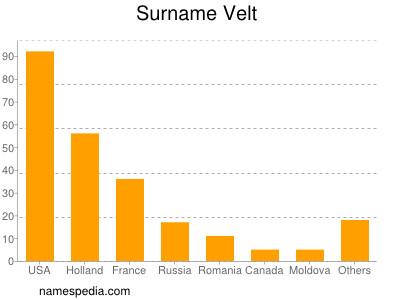 Surname Velt