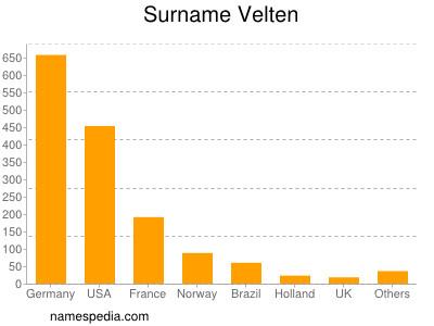 Familiennamen Velten