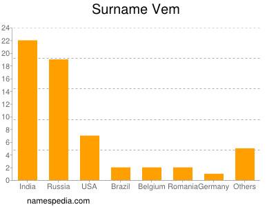 Surname Vem