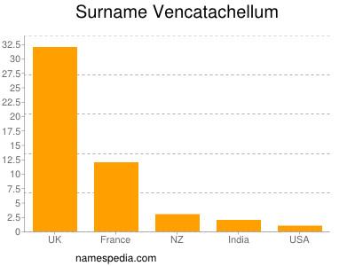 Surname Vencatachellum