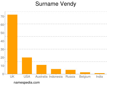 Surname Vendy