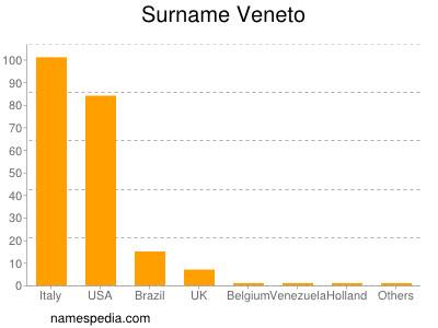 Surname Veneto