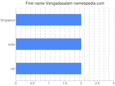 Given name Vengadasalam