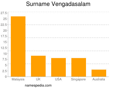 Surname Vengadasalam